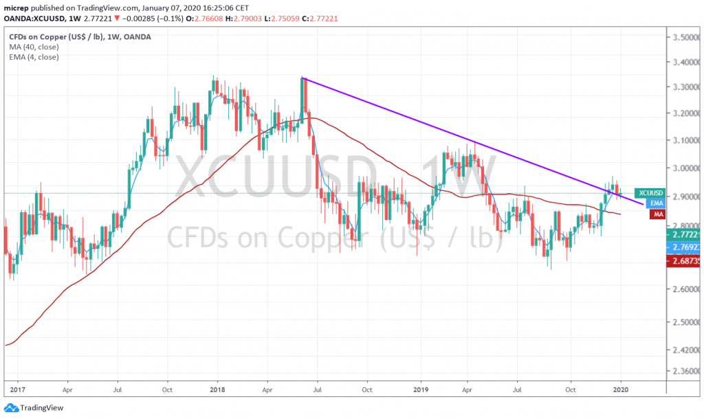 Copper weekly chart - January 7, 2020. New uptrend in Copper started in December 2019.