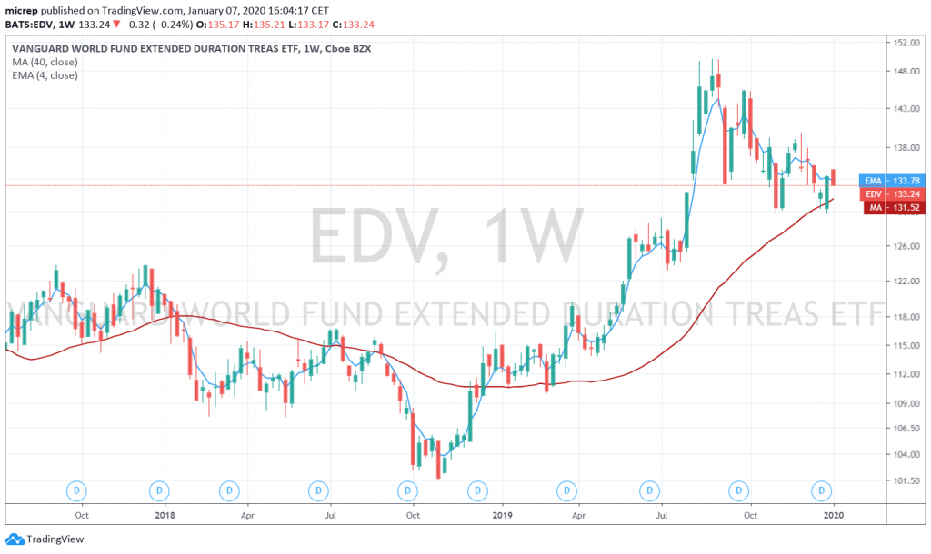 EDV Vanguard World Fund Extended Duration ETF - January 7, 2020. Price touched its 40 week average recently.