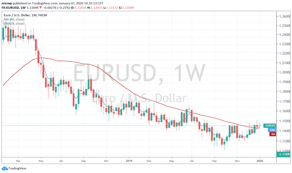 EURUSD weekly chart with potential buy signal - January 7, 2020