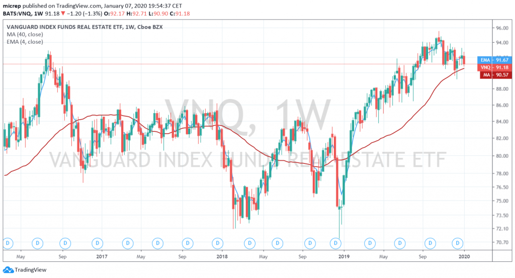 VNQ Vanguard Index Funds Real Estate - weekly chart, January 7, 2020.