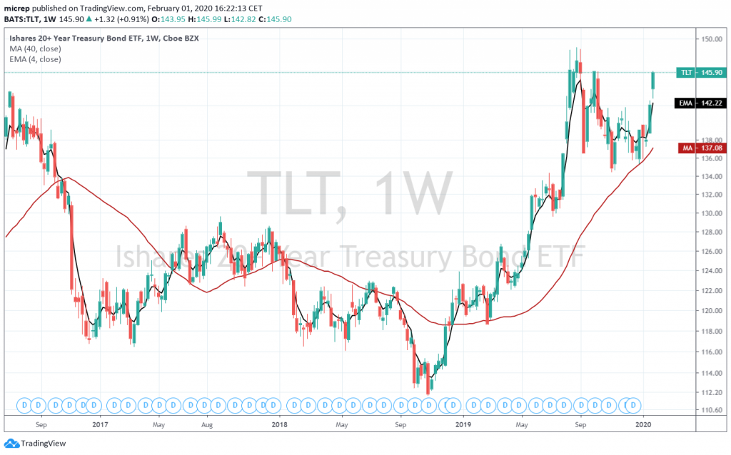 TLT on the way to new highs after a successful retest of the 40 week moving average.