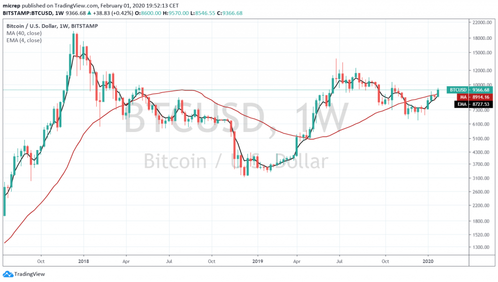 Bitcoin is back above its 200 day moving average for a bullish continuation of its advance since April 2019.