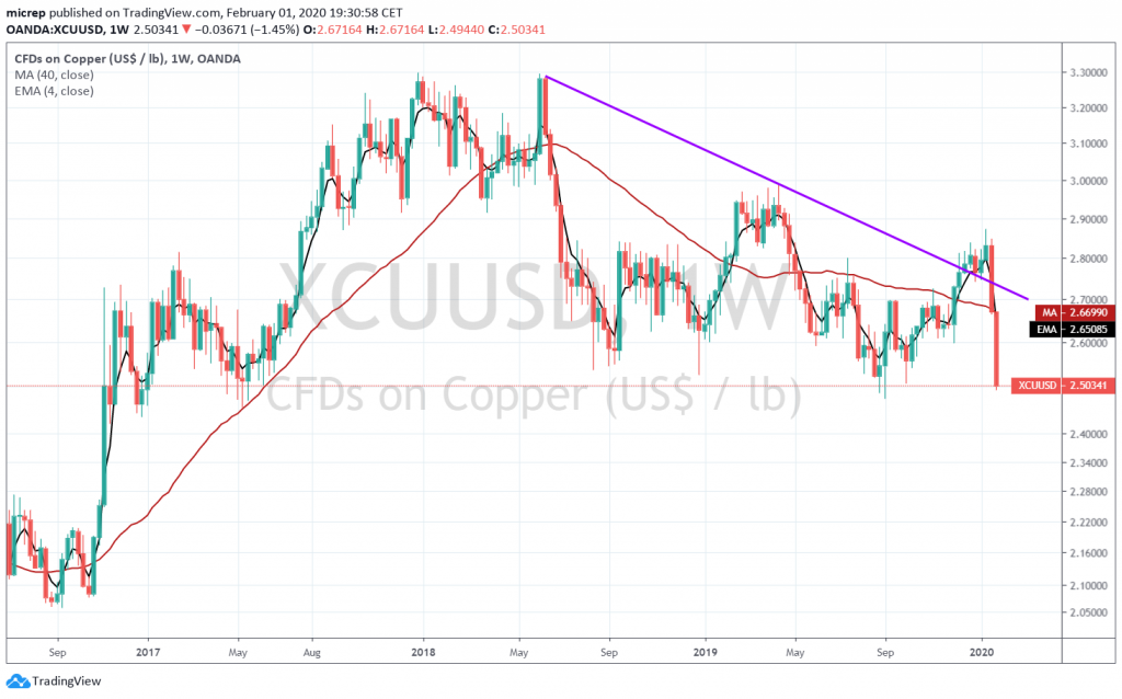 Copper sold off sharply in the last week of January 2020.