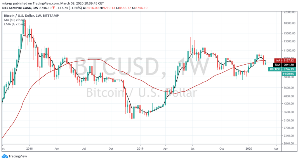 BTCUSD not really decided yet - up or down?