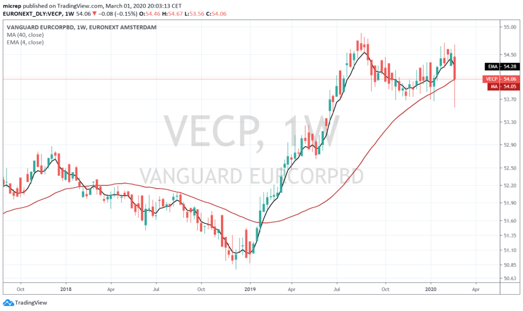 VECP weekly chart - March 1, 2020.