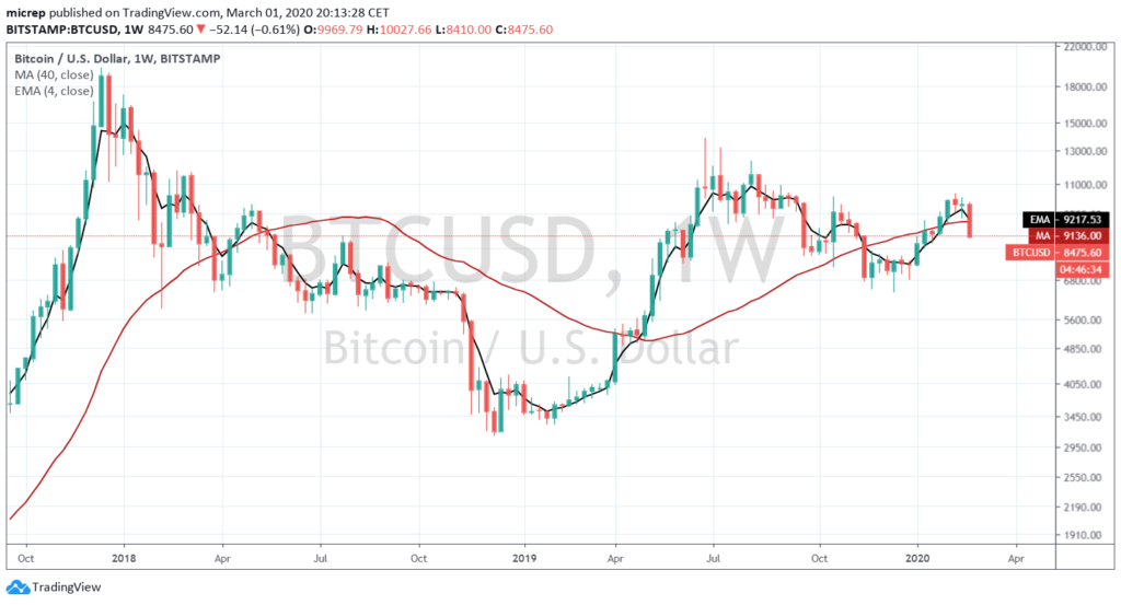 BTCUSD weekly chart - March 1, 2020.