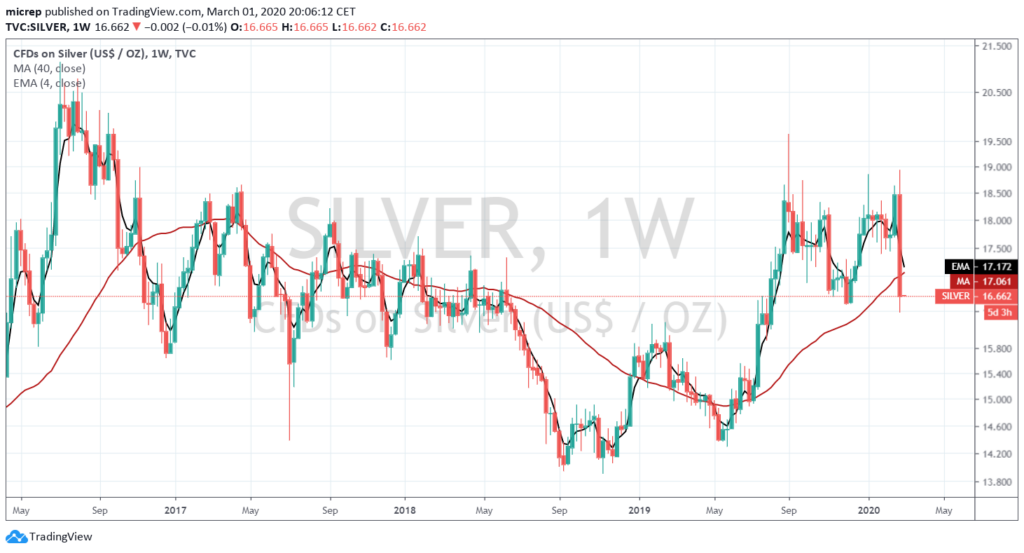 Silver weekly chart - March 1, 2020.
