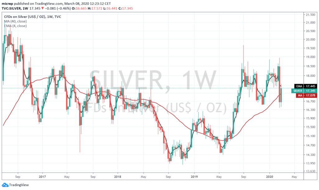 Silver weekly chart - March 8, 2020.