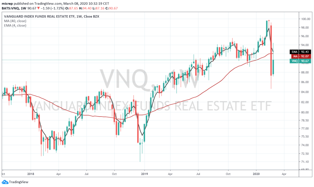 VNQ weekly chart - March 8, 2020.