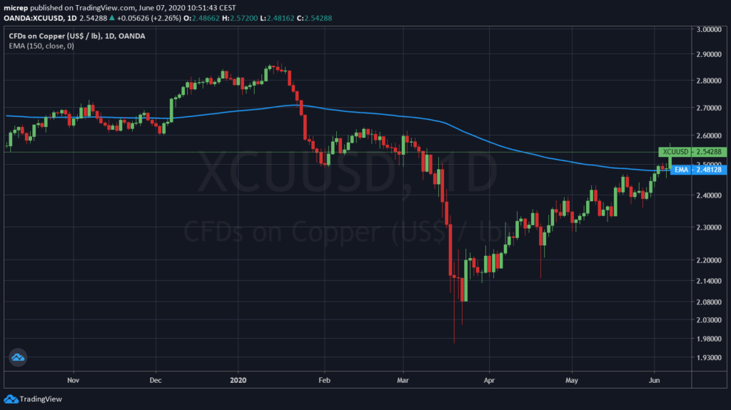 Copper has turned above its 150 day moving average.
